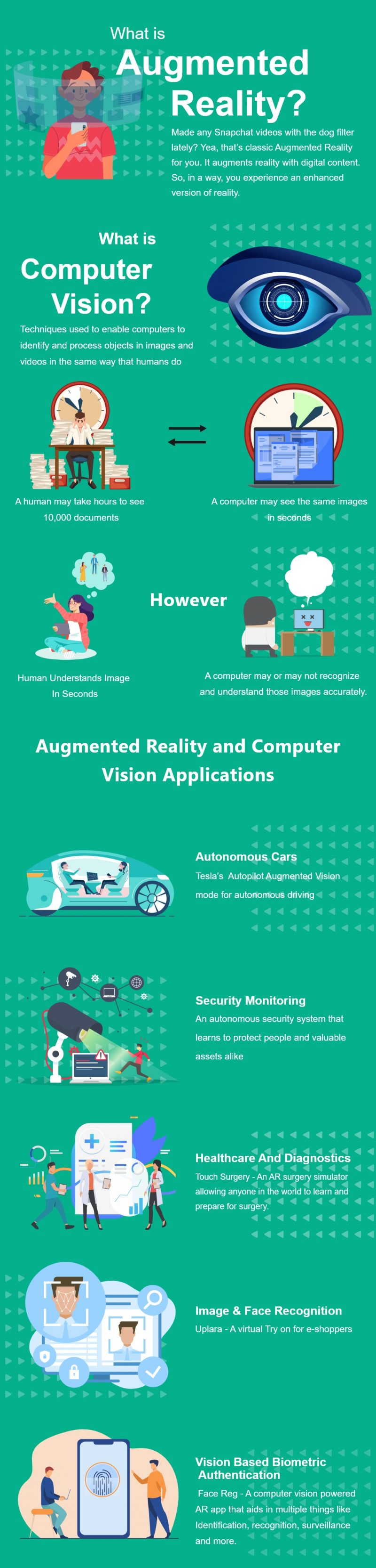 Augmented Reality vs Computer Vision